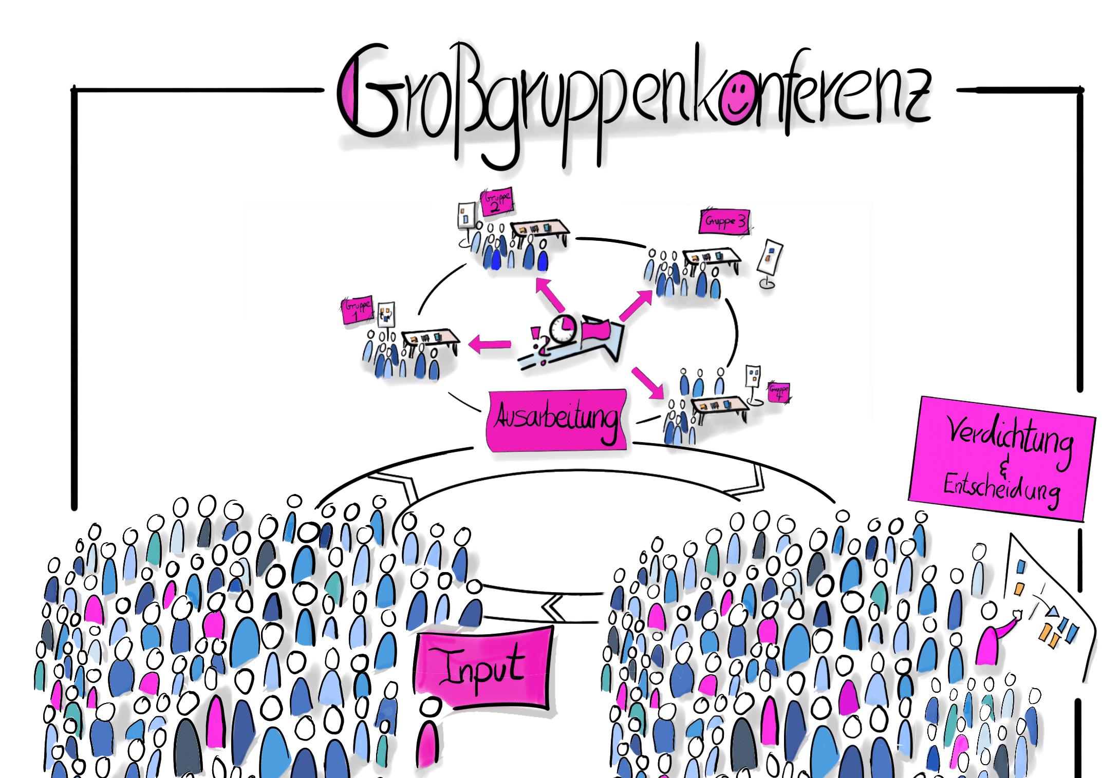 Großgruppenkonferenz meets Komplexität